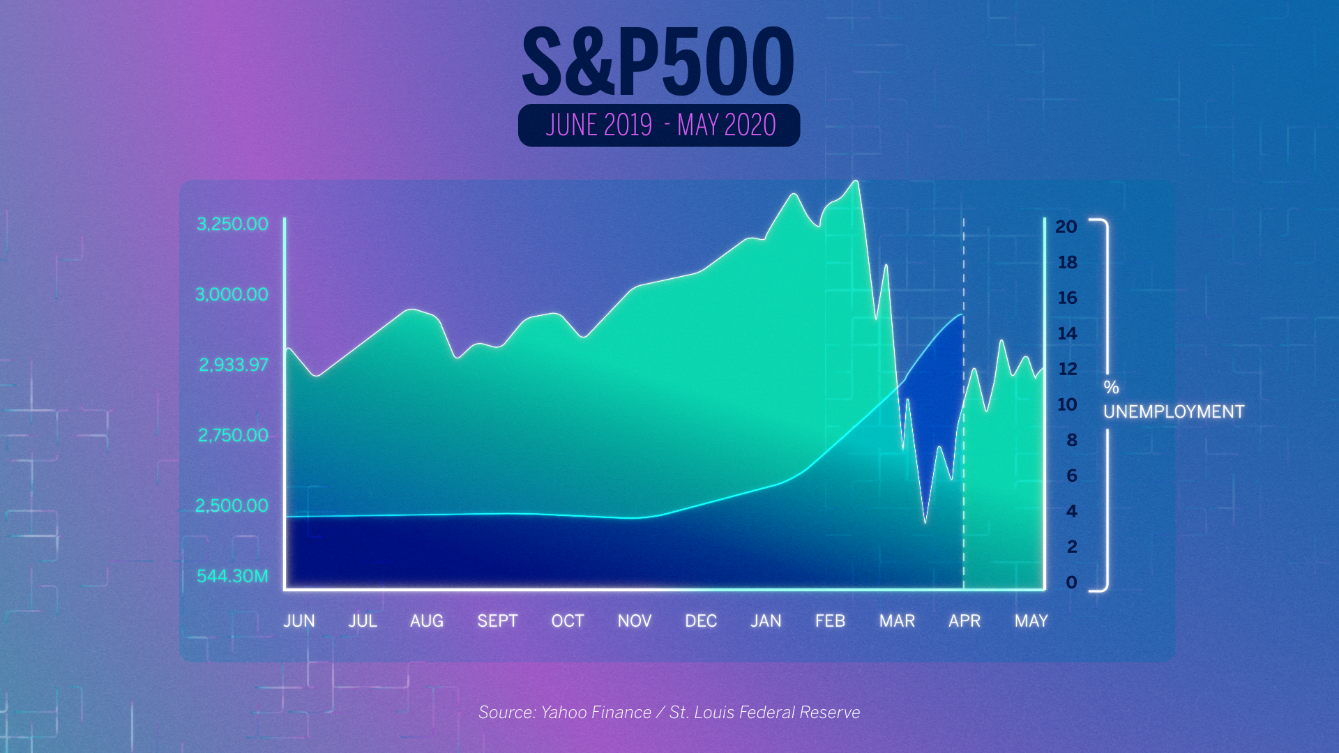 Why The Stock Market Is Up While The Economy Is Down