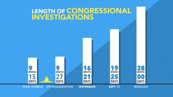 Congress Spent More Time Investigating Benghazi Than It Did 9/11