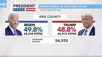 Graphic of Erie County, Pennsylvania, election results