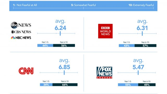Newsy Releases The COVID-19 American News Fear Index